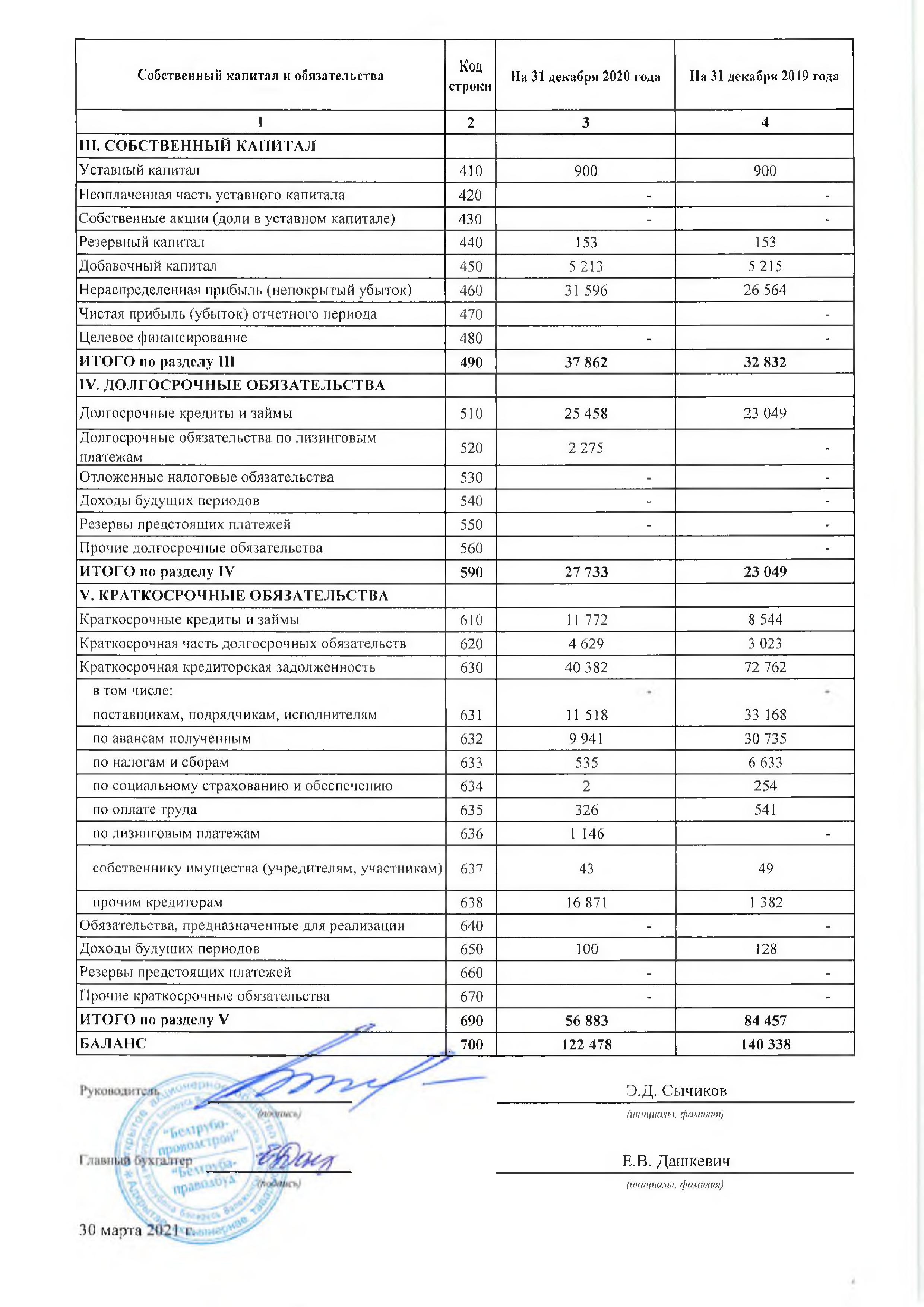 Годовой отчет ОАО Белтрубопроводстрой за 2021_02