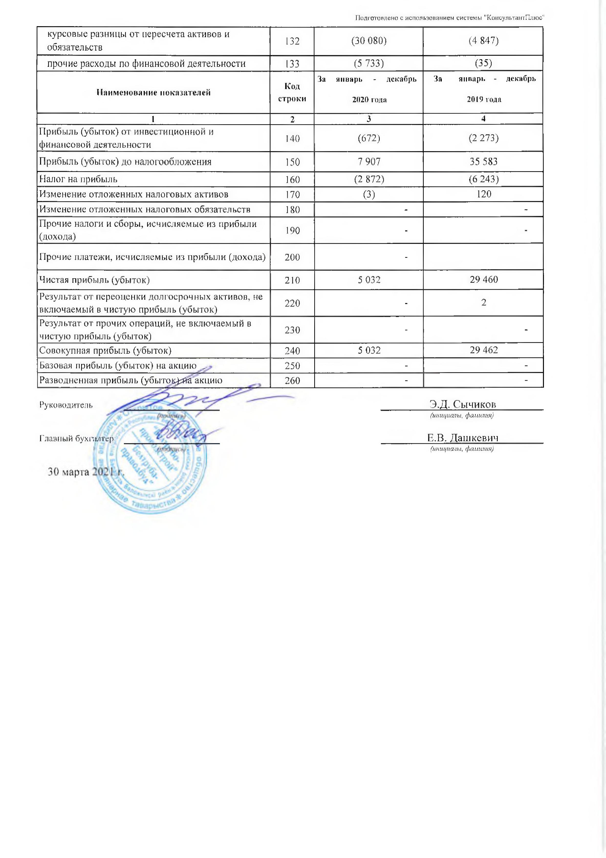 Годовой отчет ОАО Белтрубопроводстрой за 2021_04
