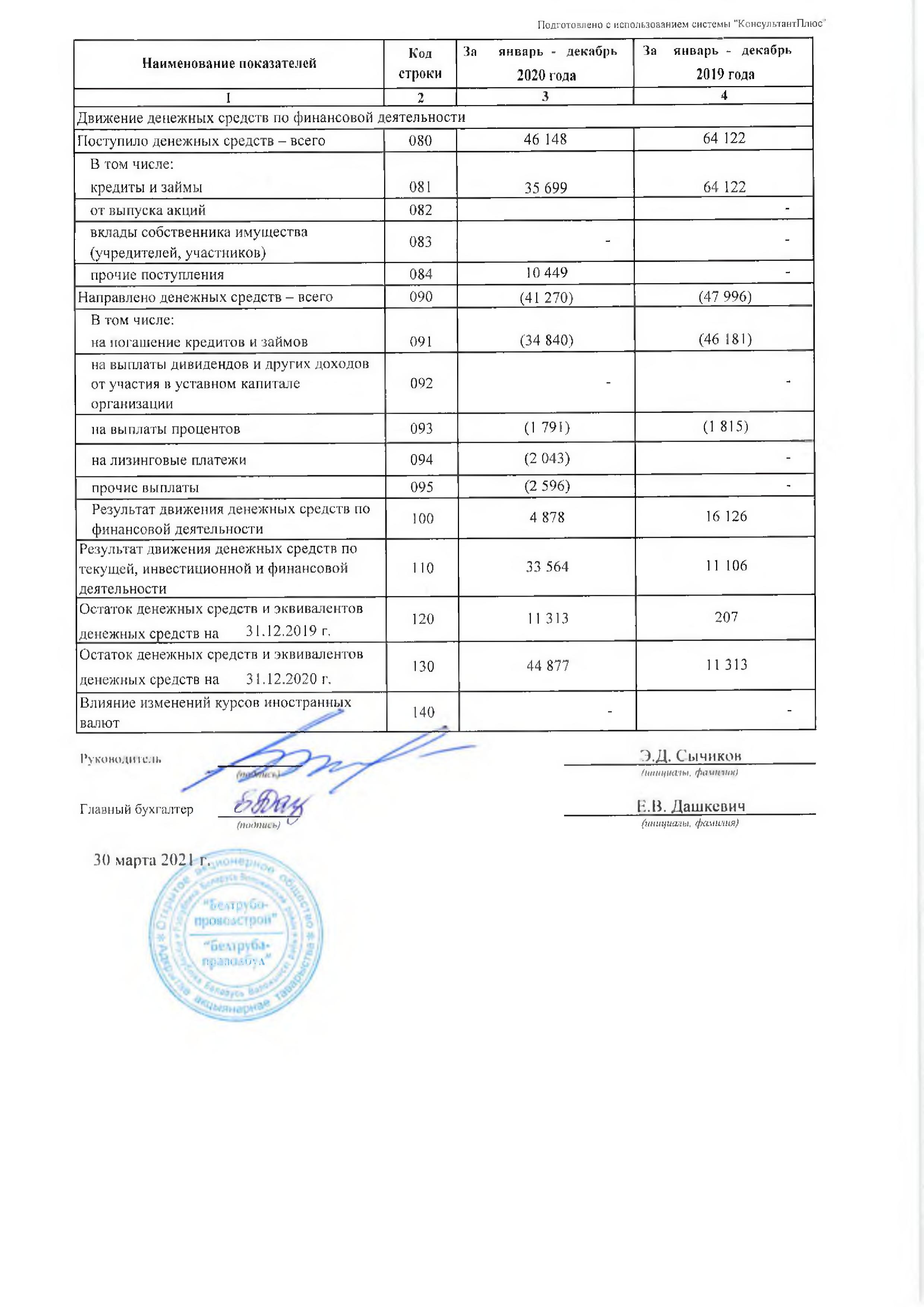 Годовой отчет ОАО Белтрубопроводстрой за 2021_06