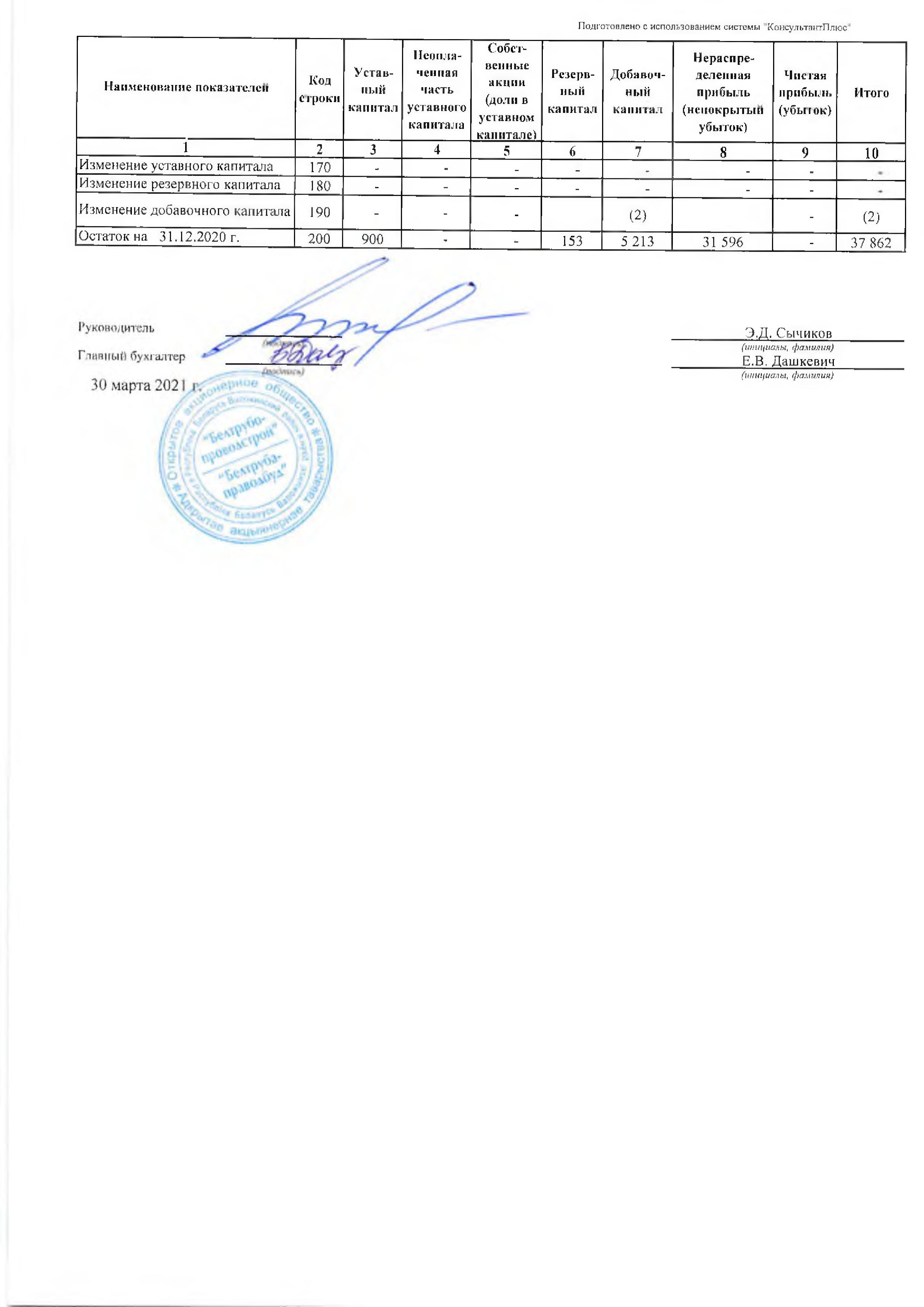 Годовой отчет ОАО Белтрубопроводстрой за 2021_09