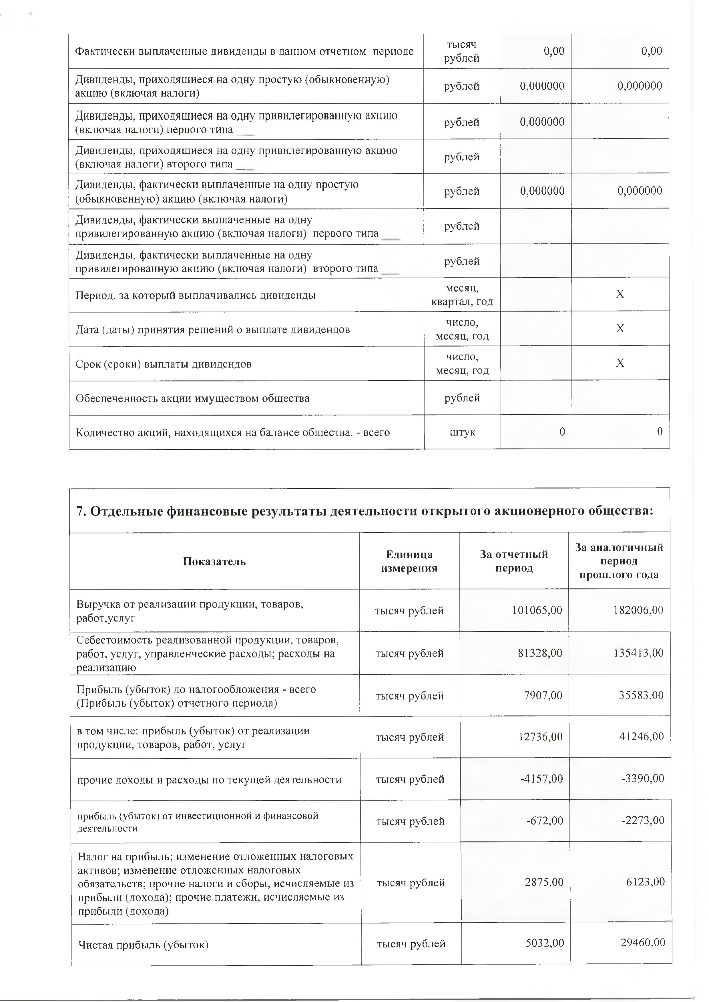 Годовой отчет ОАО Белтрубопроводстрой за 2021_12